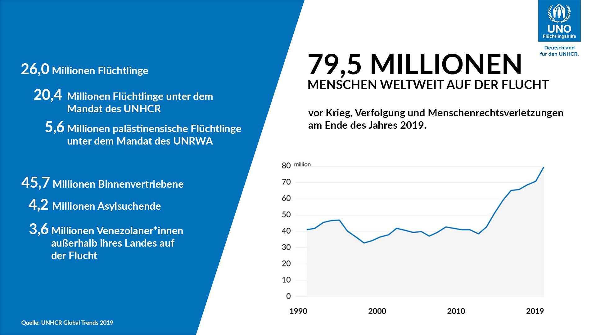 Anzahl Flüchtlinge München